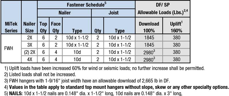 Nailer Options Table