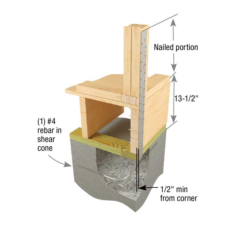 Typical HPAHD22 single pour rim joist corner installation